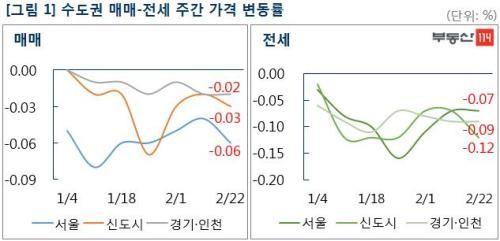 서울, 매매는 '강남' 전세는 '강북' 위주로 하락