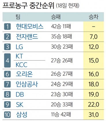 6강 가려진 '봄 농구'… 대진표만 남았다
