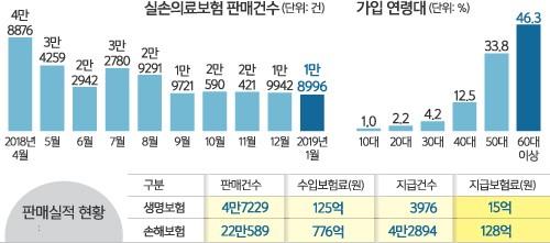 '유병력자 실손' 열달 만에 27만명 가입