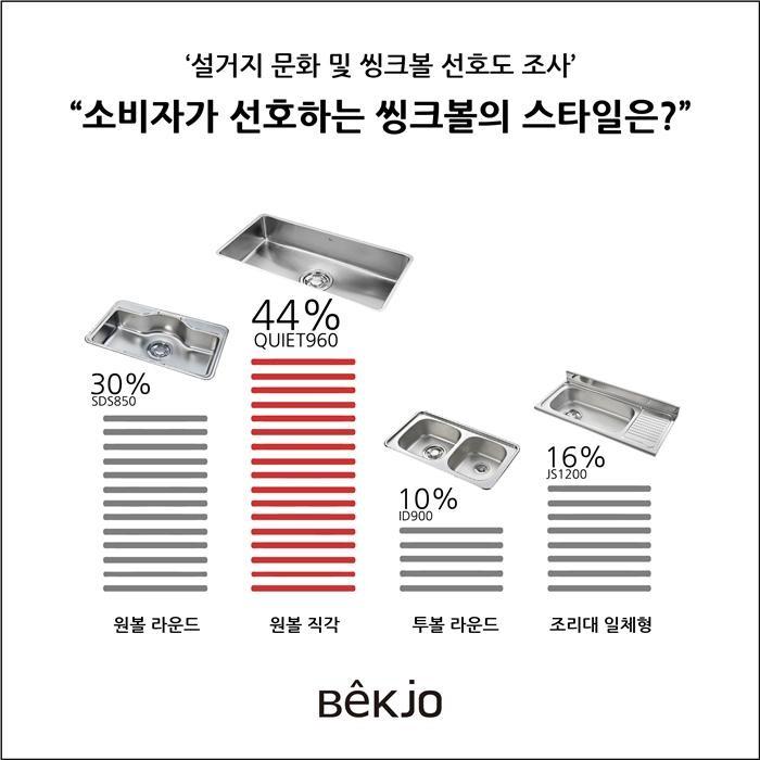 """""""소비자, 원볼 형태 직각·대형 씽크볼 선호"""""""
