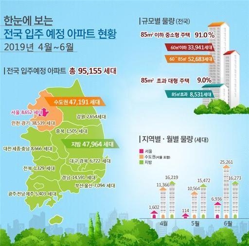 4∼6월 전국 입주예정아파트는 전년 대비 11.9% 감소