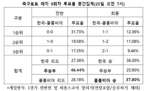 """축구팬, """"한국-콜롬비아 승부를 알 수 없는 접전 경기 펼칠 것"""""""