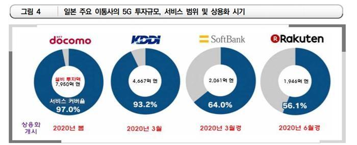 한국·미국 이어 일본도 5G 상용화 담금질