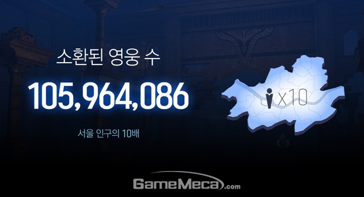 '오버히트'에 소환된 영웅 수, 서울 인구보다 10배 많다