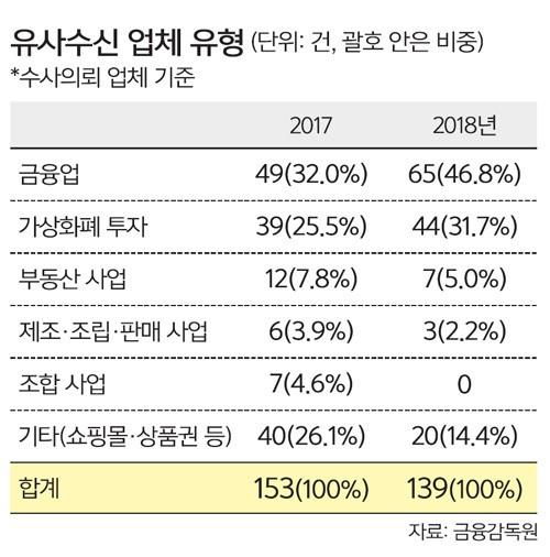 """""""연 800% 수익 보장""""… 유사수신 기승"""