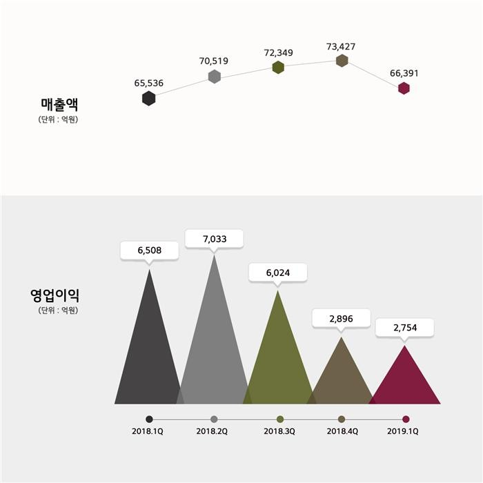 LG화학, 1분기 영업익 '반토막'… ESS화재 비용 등에 '발목'(종합)