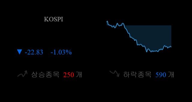 코스피 현재 2197.68p 하락 반전