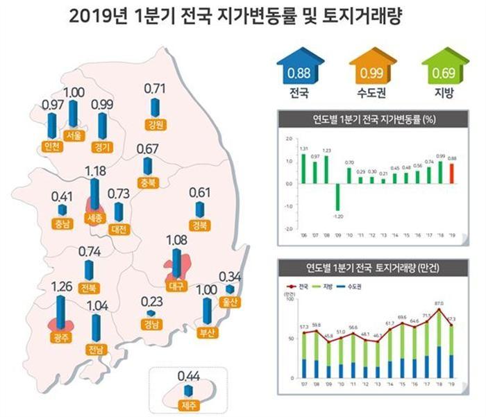 SK하이닉스 반도체단지 조성에 용인 땅값 상승 '1위'