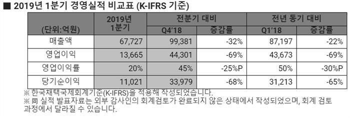 "SK하이닉스 1분기 'D램 쇼크'…""기술개발로 대응""(종합)"