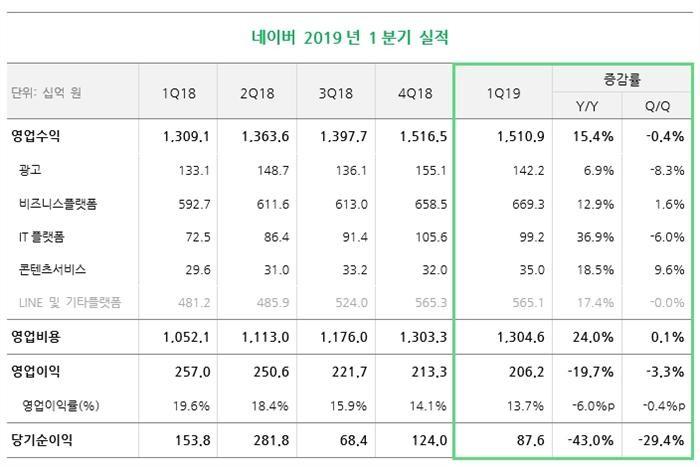 """네이버, 1분기 영업익 전년비 20% 감소…""""잠재력 큰 서비스에 투자""""(상보)"""