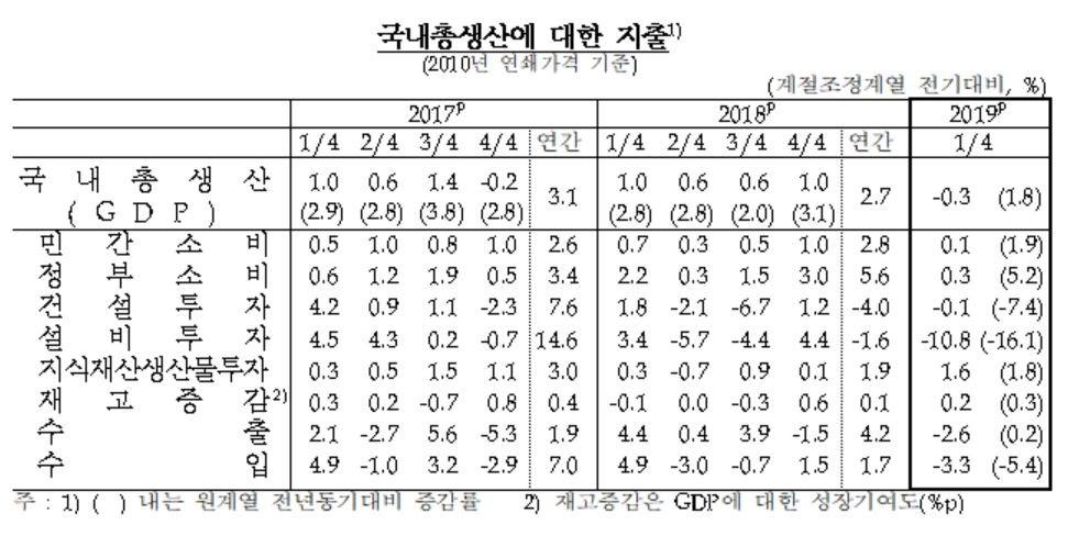 '성장 쇼크' 1분기 경제성장률 -0.3%