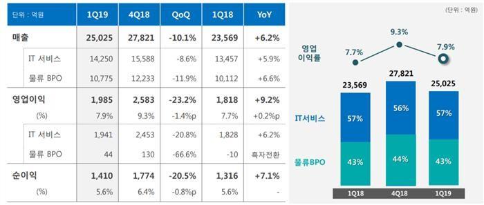 삼성SDS, '스마트팩토리·클라우드' 선전…1분기 영업익 9.2% 증가