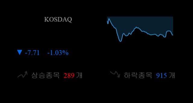 코스닥 현재 742.72p 하락세 지속