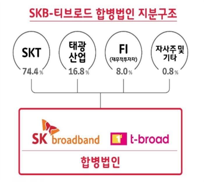 SKT, SKB·티브로드 합병 본계약 체결