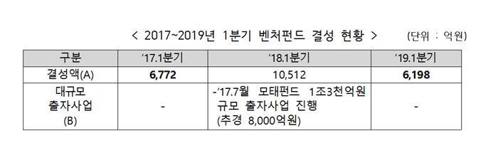 1분기 벤처투자 역대 최고치 7453억원