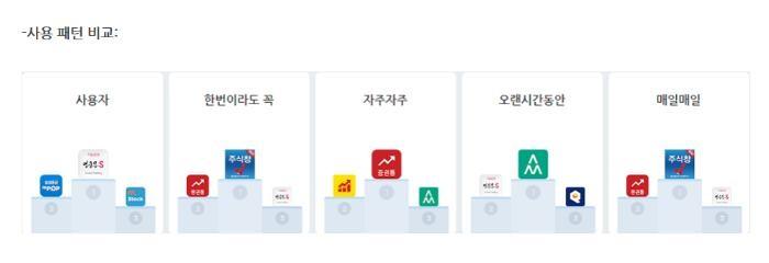 증권통, '가장 자주 쓰는 증권앱' 선정