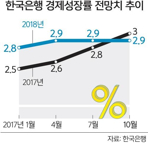 """한국은행 """"2017년 성장률 전망 3%로 상향"""""""