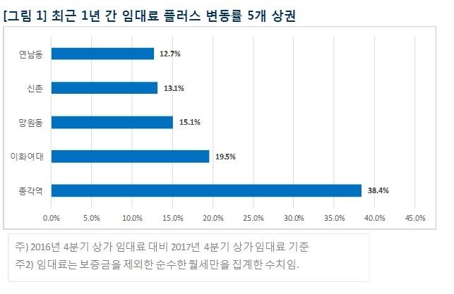 """""""종각역 상권, 임대료 가장 많이 올랐다"""""""
