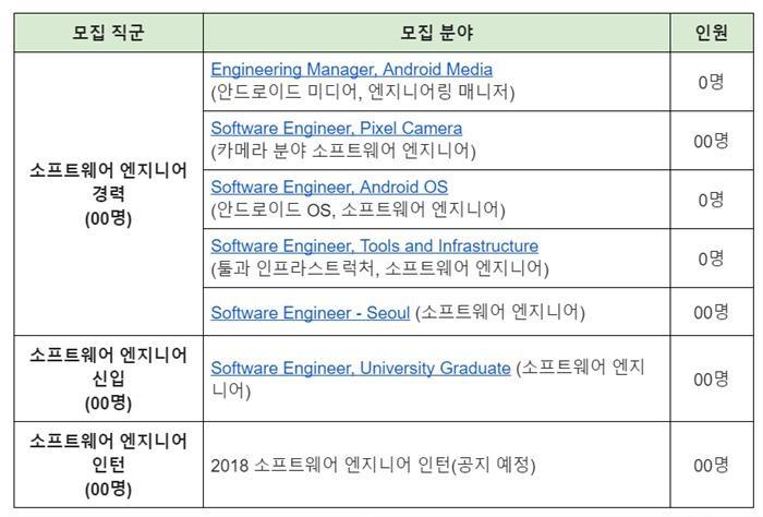 구글코리아, 신입·경력· SW개발자 대규모 채용