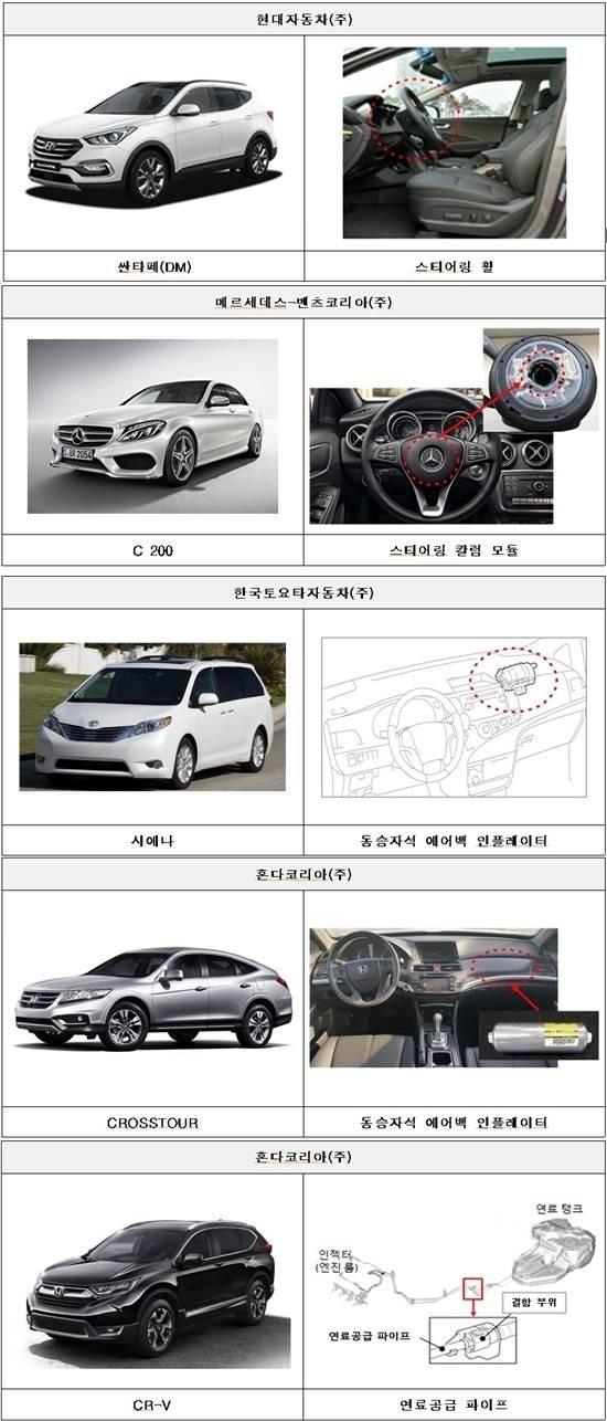 싼타페 리콜, 현대·벤츠·토요타·혼다 '42개 차종 5만3000대' 결함