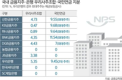 금융노조, 경영참여 공식화…'금융혁신' 우려 목소리