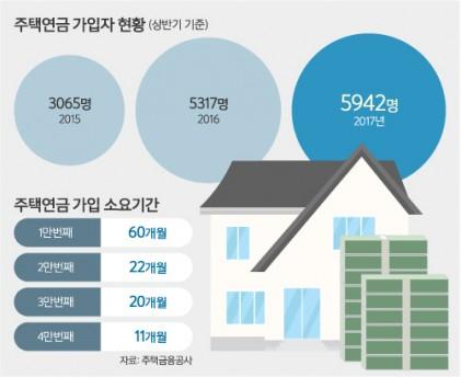 인기 더해가는 주택연금… 2017년 상반기 가입자 역대 최고