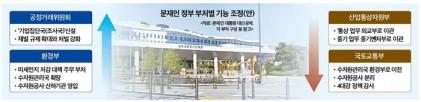 옮겨가는 부처 무게중심…공정·환경 뜨고 산업·국토 진다
