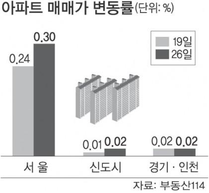 경기부양 기대감에… 서울 아파트값 과열 조짐