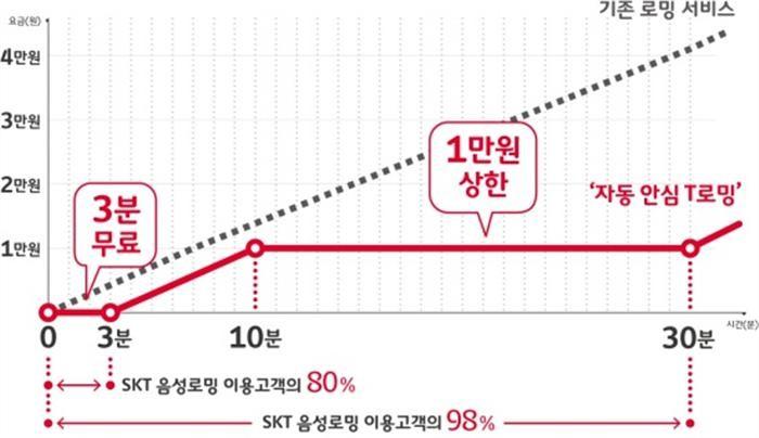 SK텔레콤, 로밍데이터 사용료 2만2천원→5천원