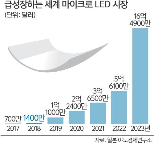 """LG도 """"마이크로 LED TV 개발"""""""