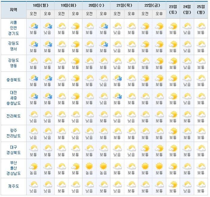 (다음주 날씨) 다음주에도 강추위 지속