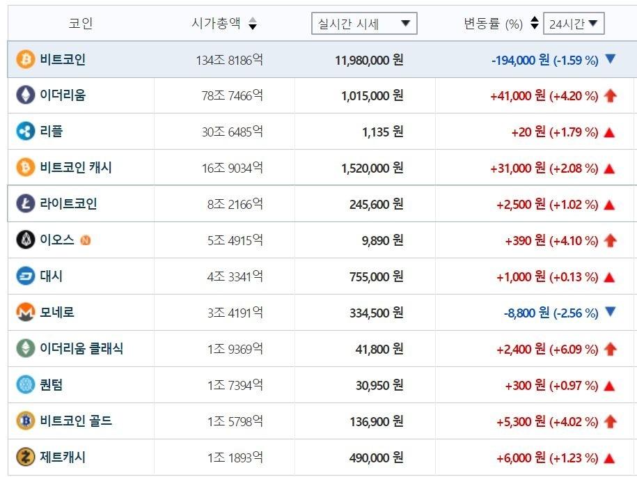 비트코인 시세, 1200만 원선서 '오락가락'