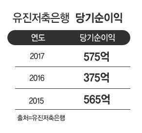 유진저축은행, '기업금융 강화' 지난해 순익 575억…전년비 53%↑
