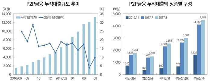 P2P대출, 개인투자자 규제에 고위험 부동산PF 상품 급증