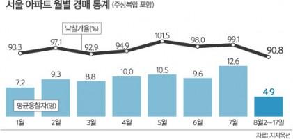 8·2대책 이후 서울 아파트 경매시장도 '찬바람'