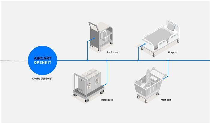 네이버랩스, 로보틱스 '에어카트' 특허 기술 공개