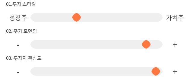 에스피지, 52주 신고가 경신... 전일 대비 10% 상승