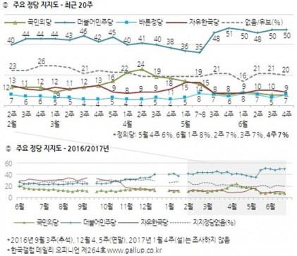 """한국갤럽 """"문 대통령 잘한다 79%, 민주당 지지도 50%"""""""
