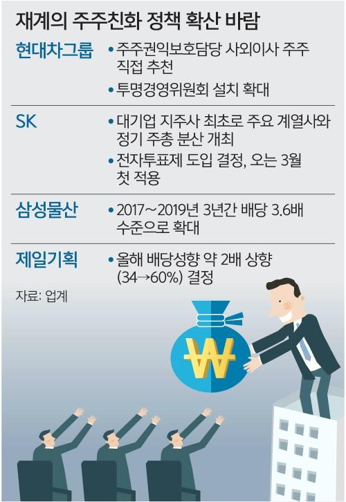 현대차그룹, 주주 친화경영 '훈풍'