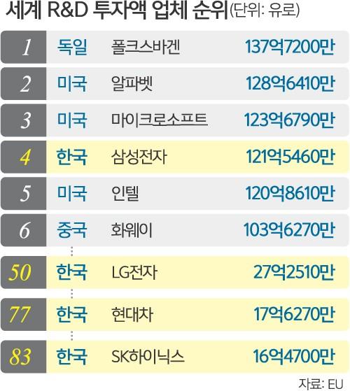 삼성전자, 6년 연속 R&D투자 '글로벌 톱5'