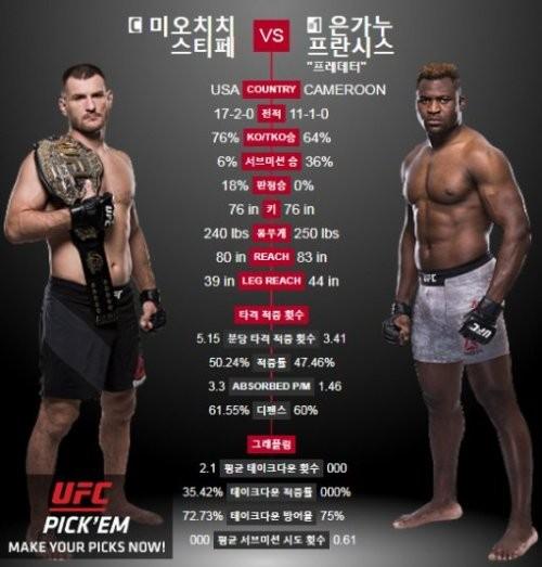 '헤비급 타이틀' 미오치치 vs 은가누…'UFC 220' 맞대결