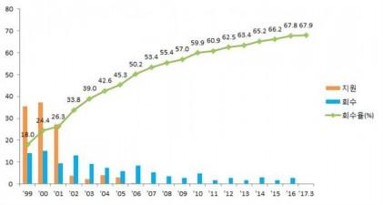 1분기 공적자금 1653억원 회수…회수율 67.9%