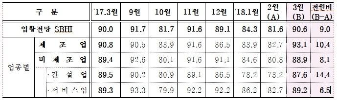 """중소기업경기전망지수 4개월만에 반등…""""경기호전 기대감"""""""