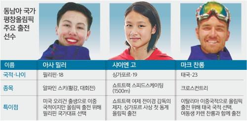 '평창 드림' 향한 무한도전… 동남아 선수들 뜨거운 담금질
