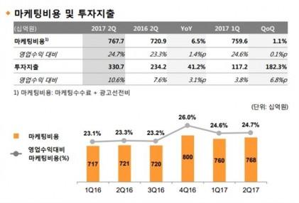 SKT·LGU+, ARPU 줄었지만 마케팅·투자 늘렸다