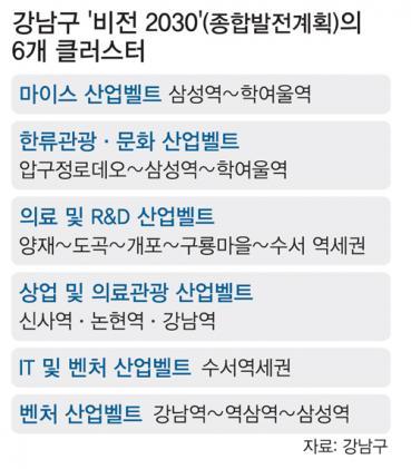 삼성·학여울역 일대 마이스벨트 조성