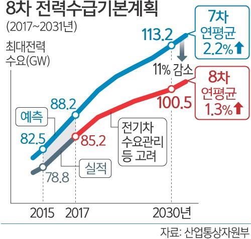 2030년 전력수요 11% 줄여…원전 24기 → 18기로 감축
