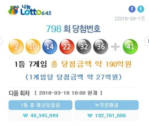 로또 798당첨번호, 1등 7명 '27억원'…행운의 당첨명당 어디?