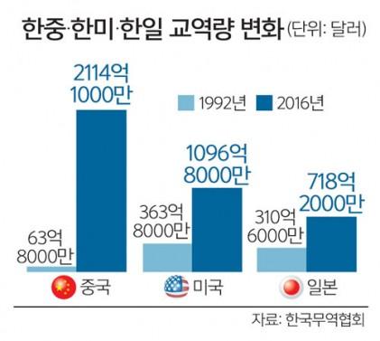 한·중 수교 25년… 교역량 33배 '껑충'