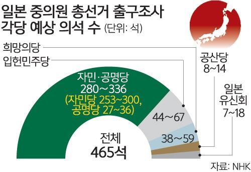 日 '전쟁 가능국' 힘받는 아베